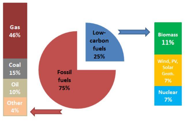 Podíly primární energie využívané při vytápění a chlazení v EU v roce 2012. Zdroj: ec.europa.eu