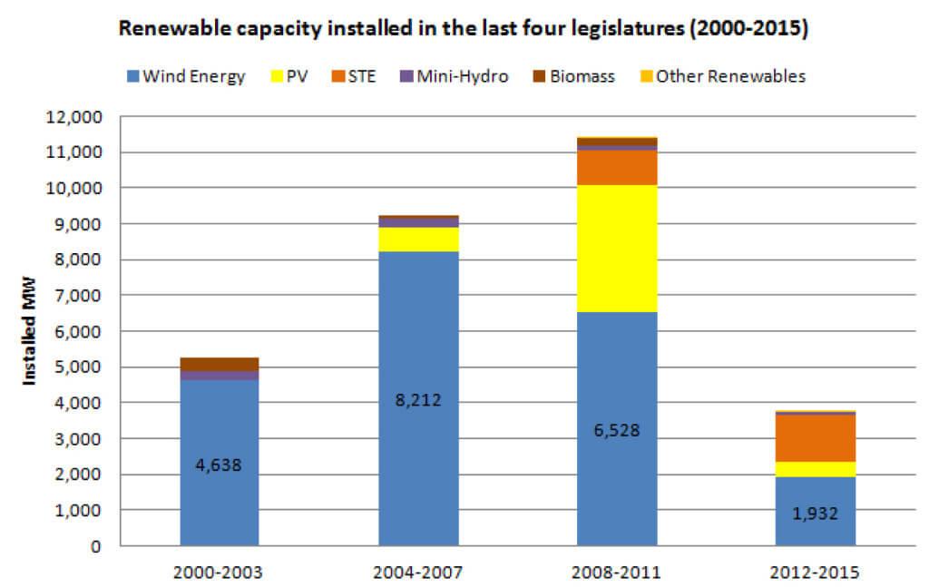 Podíl obnovitelných zdrojů Španělsko