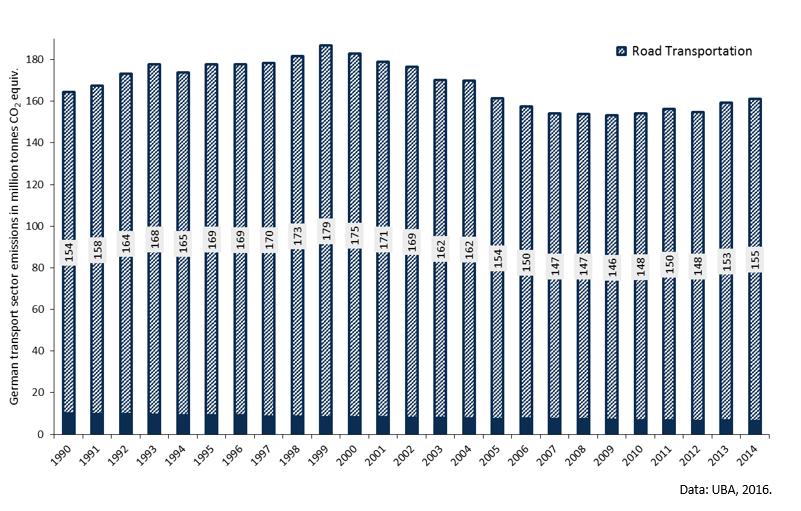 Množství emisí z dopravy v Německu neklesá. Zdroj: UBA
