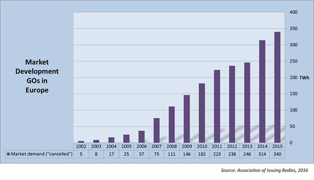 Objem obchodování se zárukami původu elektřiny
