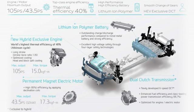 Technika hybridního Hyundai Ioniq, zdroj: hgmsites.net
