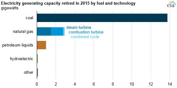 Odstavené elektrárny v USA v roce 2015, zdroj: EIA