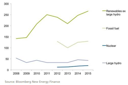 Investice do nově instalovaného výkonu podle zdrojů, miliardy dolarů.