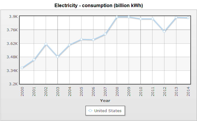 Spotřeba elektřiny v USA, zdroj: IndexMundi