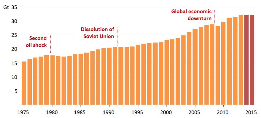 Vývoj globálních emisí CO2 spojených s výrobou energie