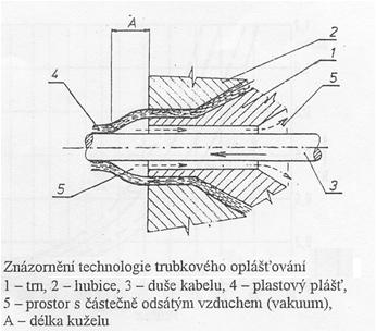 Znázornění technologie trubkového oplášťování