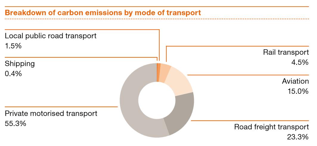 Podíl jednotlivých druhů dopravy v Německu na emisích. Zdroj: PwC
