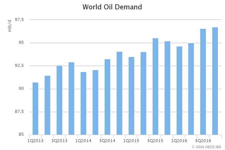 Vývoj globální poptávky po ropě