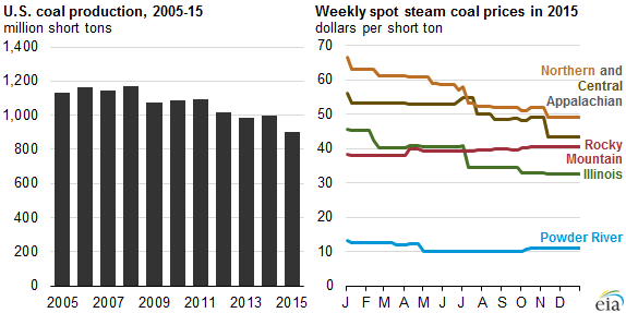 Produkce uhlí v USA, zdroj: EIA