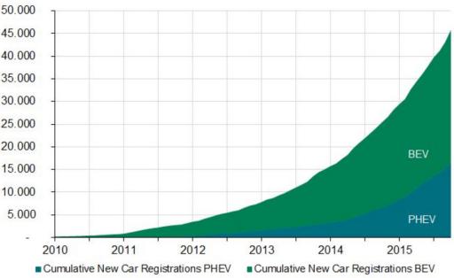 Množství registrovaných elektromobilů (BEV) a hybridních automobilů (PHEV). Zdroj: VDA
