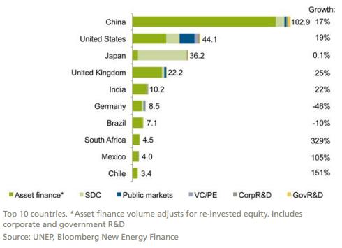 Investice do OZE v závislosti na zemi a druhu aktiv 2015, miliardy dolarů.