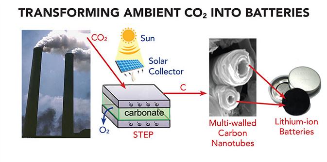Proces přeměny atmosférického CO2 na elektrody baterií