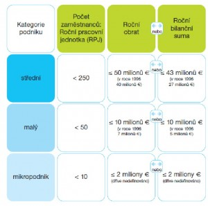 Kategorizace podniků. Zdroj: http://www.dea.cz/