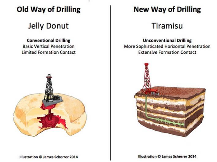 Rozdíl mezi konvenční těžbou a frakováním