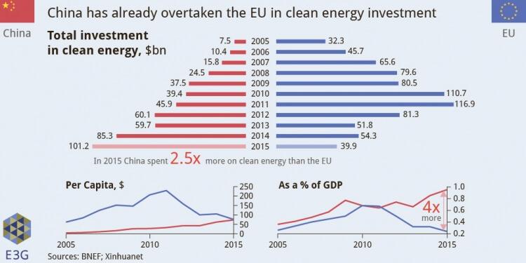 Investice do OZE v Číně a EU. Zdroj: E3G