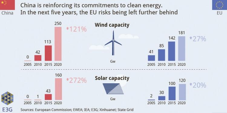 Investice do solárních a větrných technologií v EU a v Číně. Zdroj: E3G