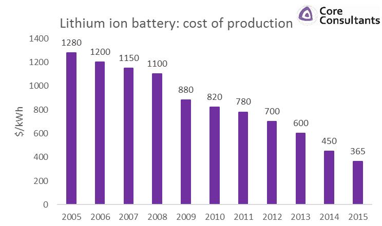 Ceny lithiových baterií