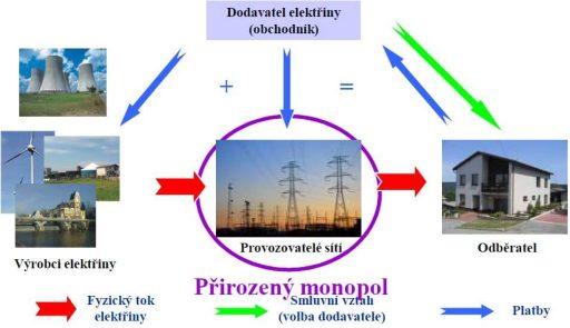 Znázornění fungování trhu s elektřinou v ČR. Zdroj: Krejcar, 2015