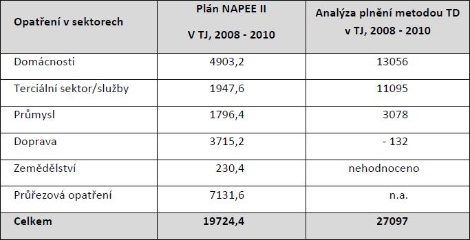 Vyhodnocení úspor energie v rámci NAPEE