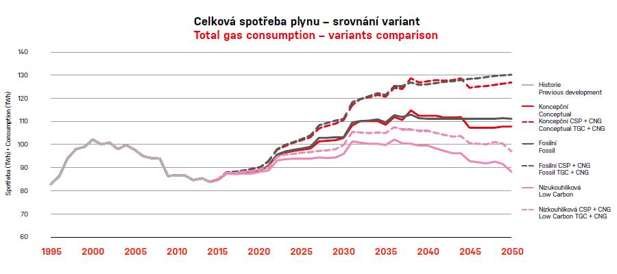 Vývoj celkové spotřeby zemního plynu v ČR