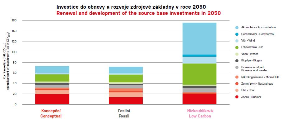 Investice do obnovy a rozvoje zdrojové základy ČR