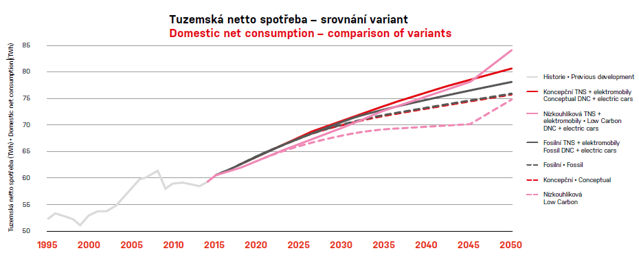 Vývoj čisté spotřeby elektrické energie v ČR