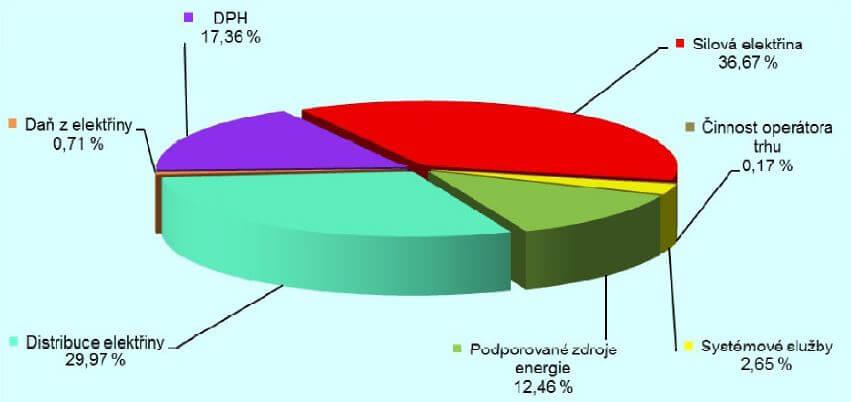 Podíl jednotlivých složek ceny za dodávku elektřiny pro maloodběr domácností v roce 2015. Zdroj: Zpráva o hospodaření ERÚ
