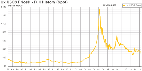 Vývoj ceny uranového koncentrátu