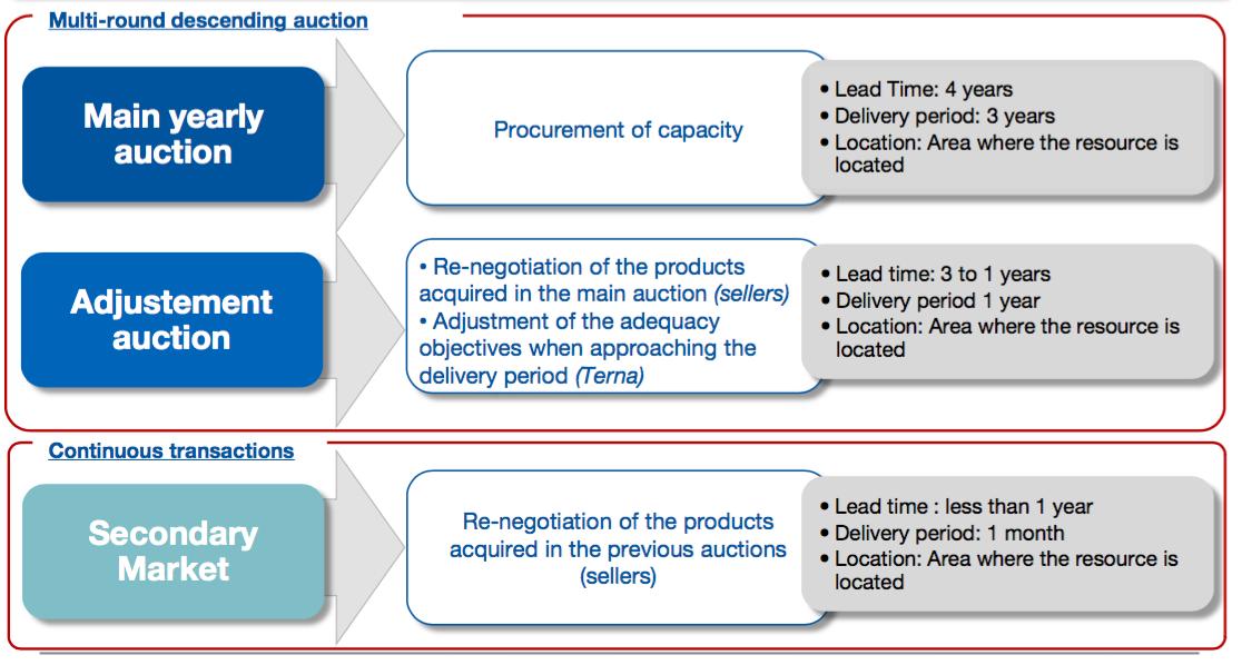 Schéma italského kapacitního trhu