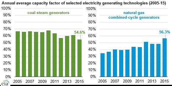 Využití instalovaného výkonu plynových a uhelných elektráren