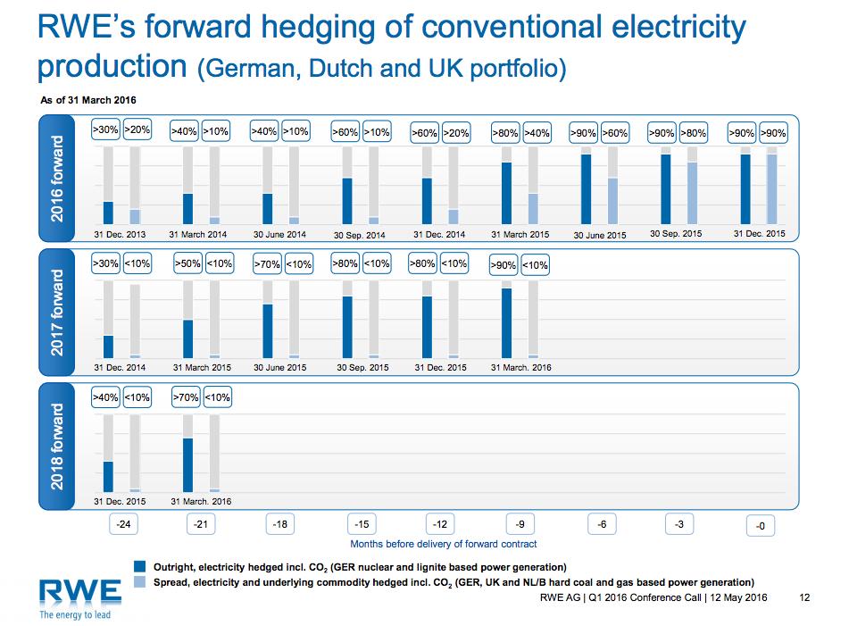 Elektřiny prodaná na roky 2017 - 2018