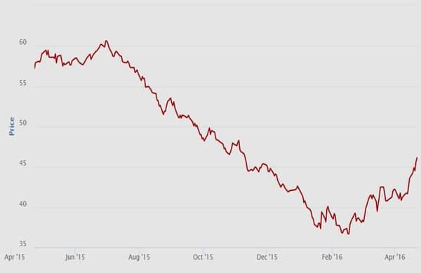 Propad cen uhlí a následný růst