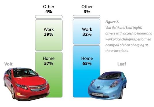 Porovnání způsobů nabíjení podle průzkumu INL mezi lety 2011 a 2013 v USA, zdroj: Hybrid.cz