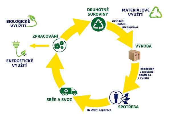 Schématické znázornění oběhového hospodářství. Zdroj: www.empress.cz