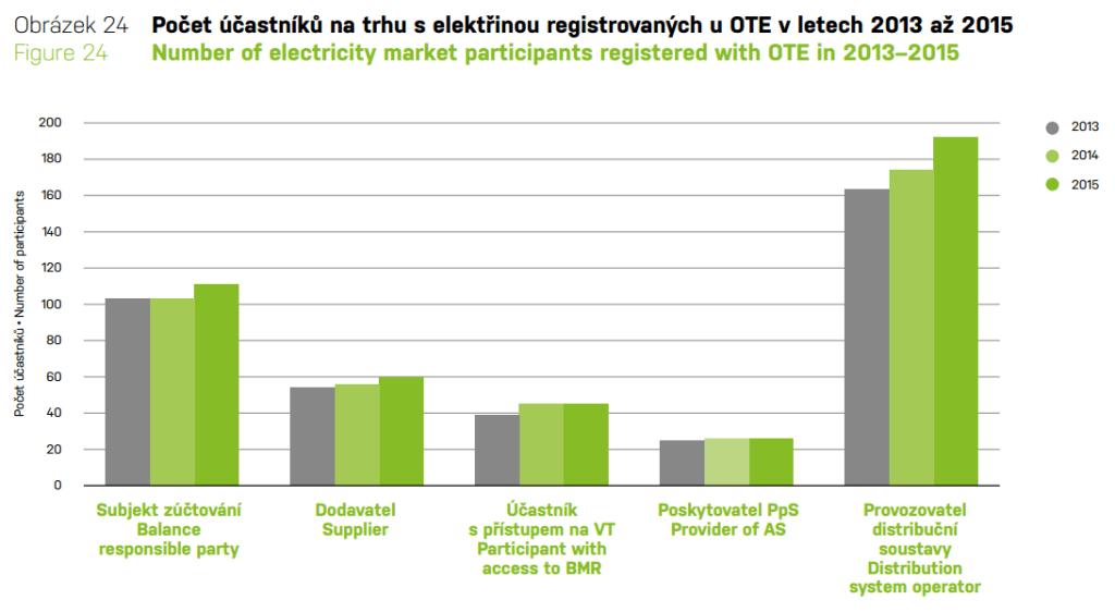 účastníci trhu s elektřinou - Roční zpráva OTE