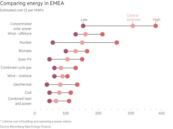 Srovnání nákladů jednotlivých zdrojů elektrické energie