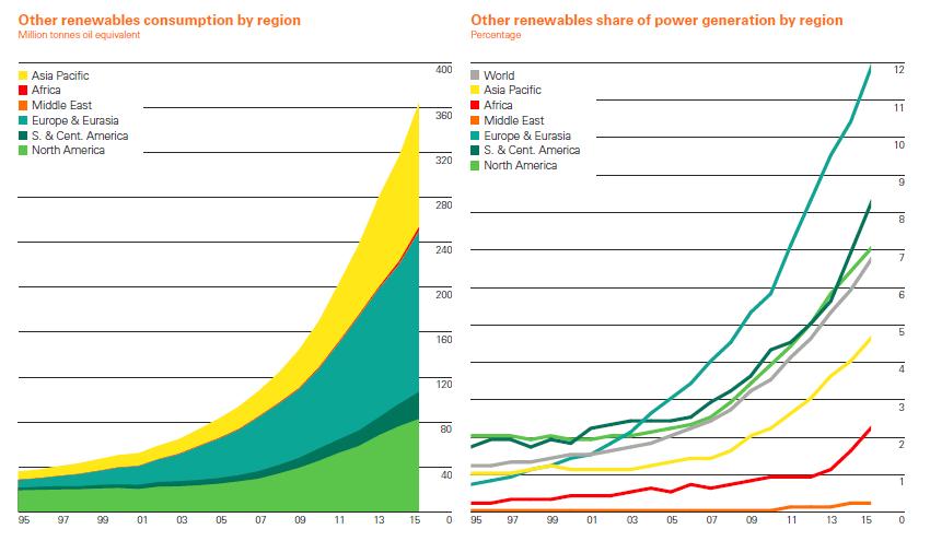 Globální vývoj produkce energie z obnovitelných zdrojů (mimo zdroje vodní). Zdroj: BP Statistical Review of World Energy 2016