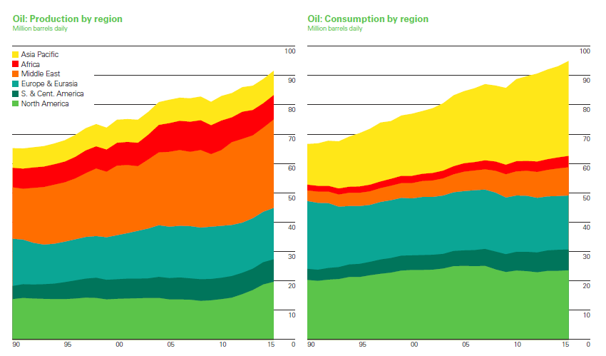 vývoj produkce a spotřeby ropy