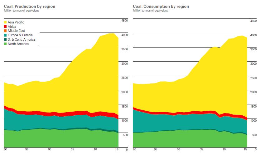 vývoj produkce a spotřeby uhlí
