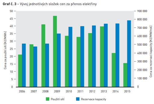 Vývoj jednotlivých složek ceny za přenos elektřiny. Zdroj: ERÚ
