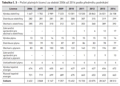 Časový vývoj počtu licencí vydaných ERÚ do roku 2014. Zdroj: ERÚ