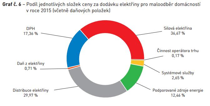 Složky ceny za dodávku elektřiny pro maloodběratele (domácnosti 2015) Zdroj: ERÚ