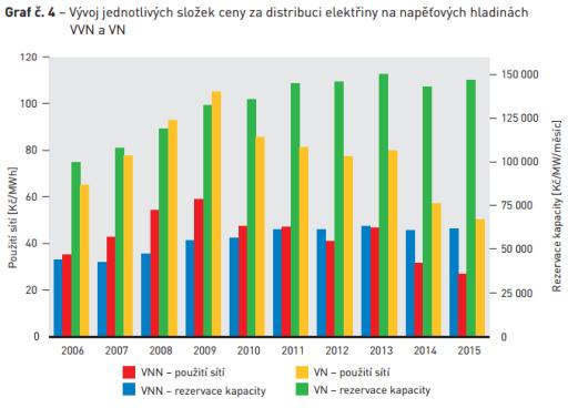 Vývoj ceny za distribuce elektrické energie. Zdroj: ERÚ