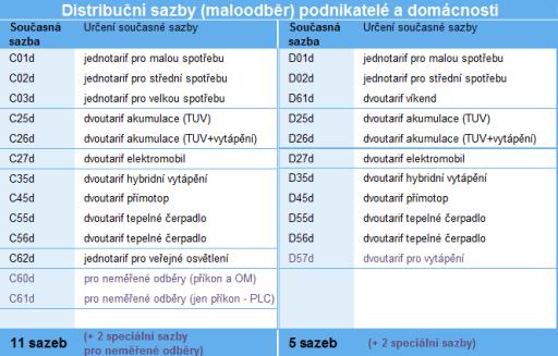 Současné distribuční sazby pro maloodběratele elektřiny Zdroj ERÚ