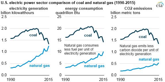 Porovnání plyn a uhlí na výrobě elektřiny USA