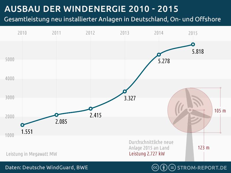 Vývoj výstavby nových větrných elektráren Zdroj: strom-report.de