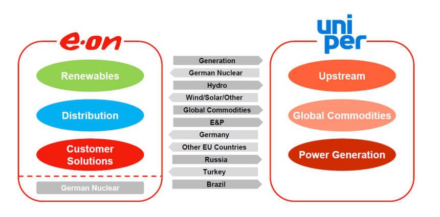 Vyčlenění jednotlivých částí společnosti E.On do nově vzniklé společnosti Uniper. Zdroj: E.On