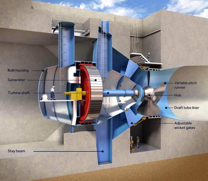 Schéma obousměrné turbíny přílivové elektrárny. Zdroj: http://www.tidallagoonswanseabay.com/