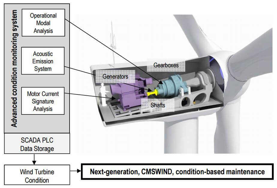 CMS monitorovací systém rotujících částí větrných turbín. Zdroj: CMSWind
