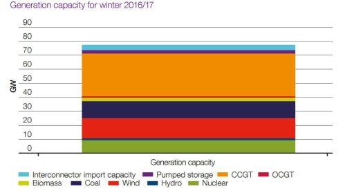 Očekávaný zdrojový mix Spojeného království pro zimní období 2016/2017. Zdroj: National Grid